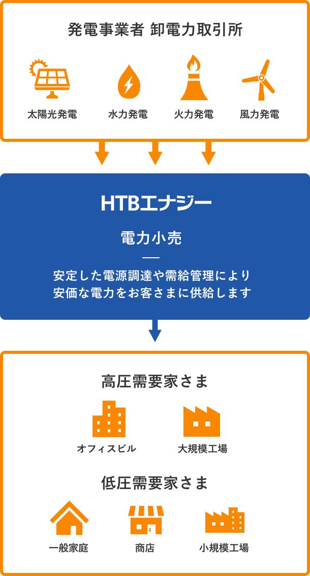 会社 株式 htb エナジー