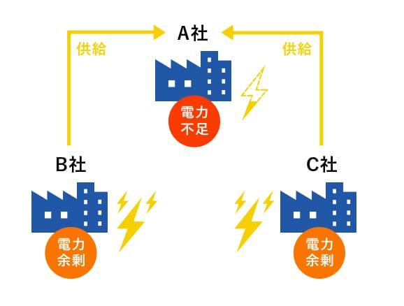 小売電気事業のリスクを理解したバランシンググループの運用
